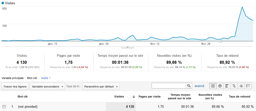 Google analytics : effet not provided